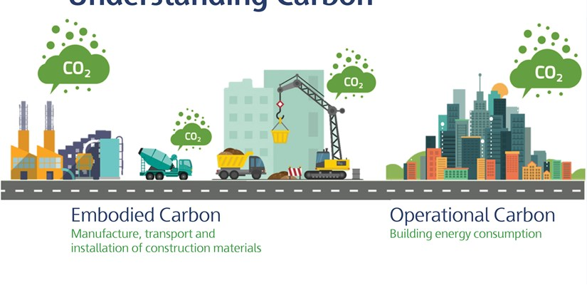 Embodied carbon and operational carbon are both types of carbon dioxide released into the air. The main difference is when it is released.